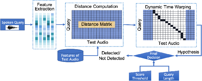 Figure 4 for Neural Network based End-to-End Query by Example Spoken Term Detection