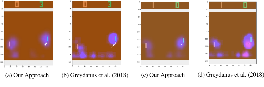 Figure 4 for Explain Your Move: Understanding Agent Actions Using Focused Feature Saliency