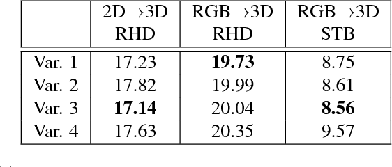 Figure 2 for Cross-modal Deep Variational Hand Pose Estimation