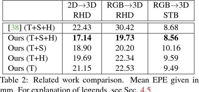 Figure 4 for Cross-modal Deep Variational Hand Pose Estimation
