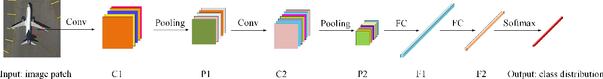 Figure 1 for Deep Hashing Learning for Visual and Semantic Retrieval of Remote Sensing Images