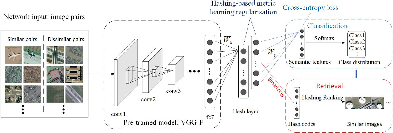 Figure 2 for Deep Hashing Learning for Visual and Semantic Retrieval of Remote Sensing Images