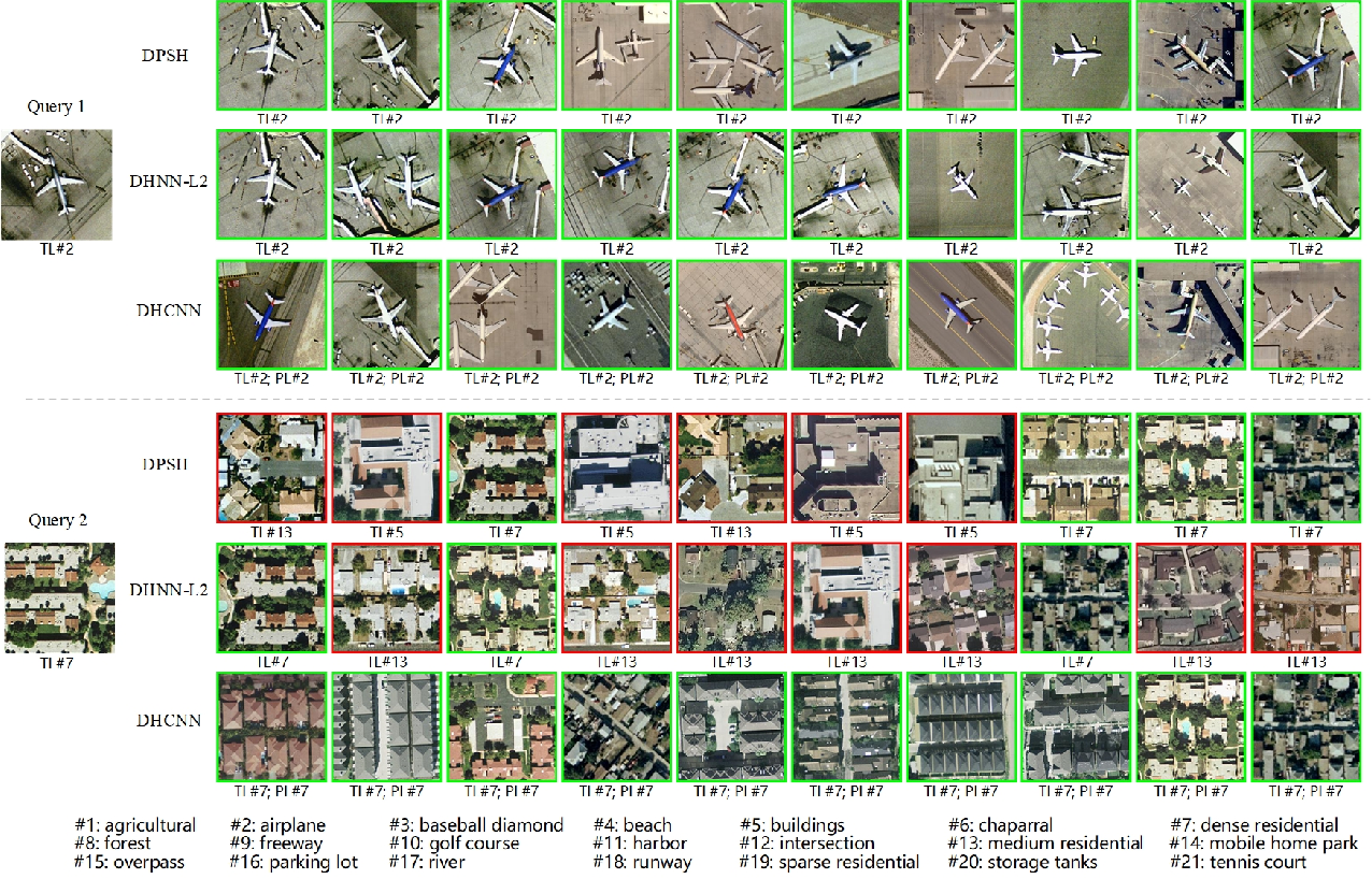Figure 3 for Deep Hashing Learning for Visual and Semantic Retrieval of Remote Sensing Images