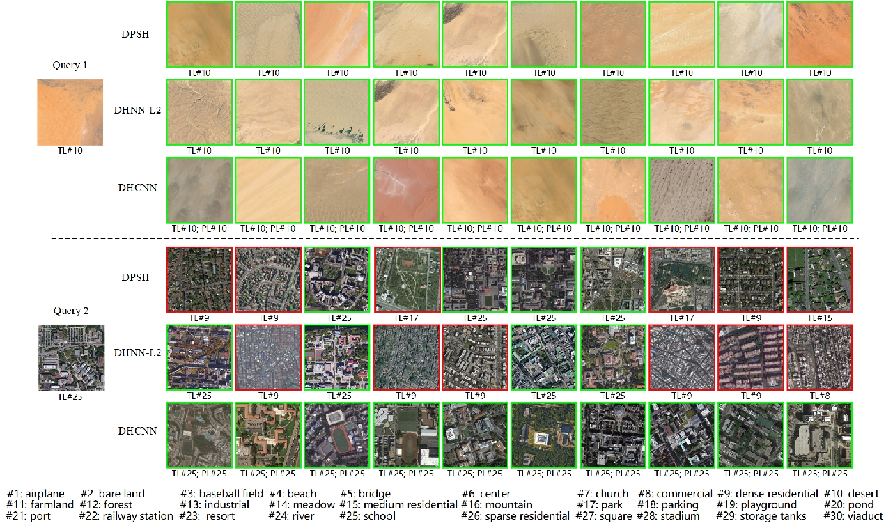 Figure 4 for Deep Hashing Learning for Visual and Semantic Retrieval of Remote Sensing Images