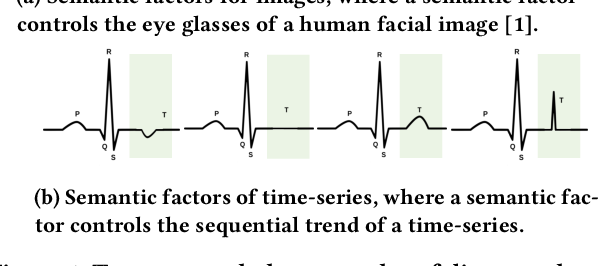 Figure 1 for Learning Disentangled Representations for Time Series