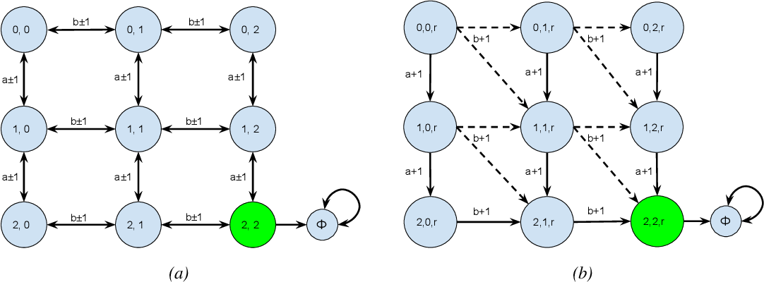 Figure 2 for Amortized Generation of Sequential Counterfactual Explanations for Black-box Models