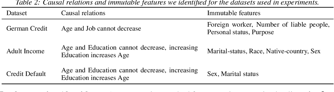 Figure 3 for Amortized Generation of Sequential Counterfactual Explanations for Black-box Models