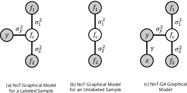 Figure 3 for Semi-supervised classification of radiology images with NoTeacher: A Teacher that is not Mean