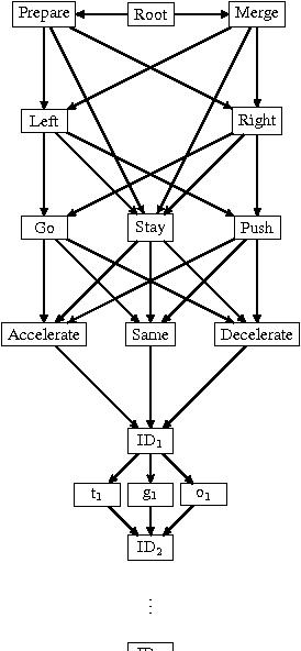Figure 1 for Safe, Multi-Agent, Reinforcement Learning for Autonomous Driving