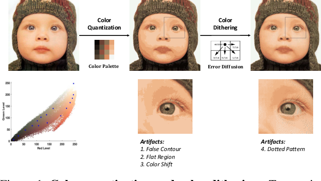 Figure 1 for GIF2Video: Color Dequantization and Temporal Interpolation of GIF images