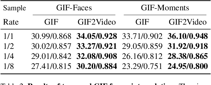 Figure 4 for GIF2Video: Color Dequantization and Temporal Interpolation of GIF images