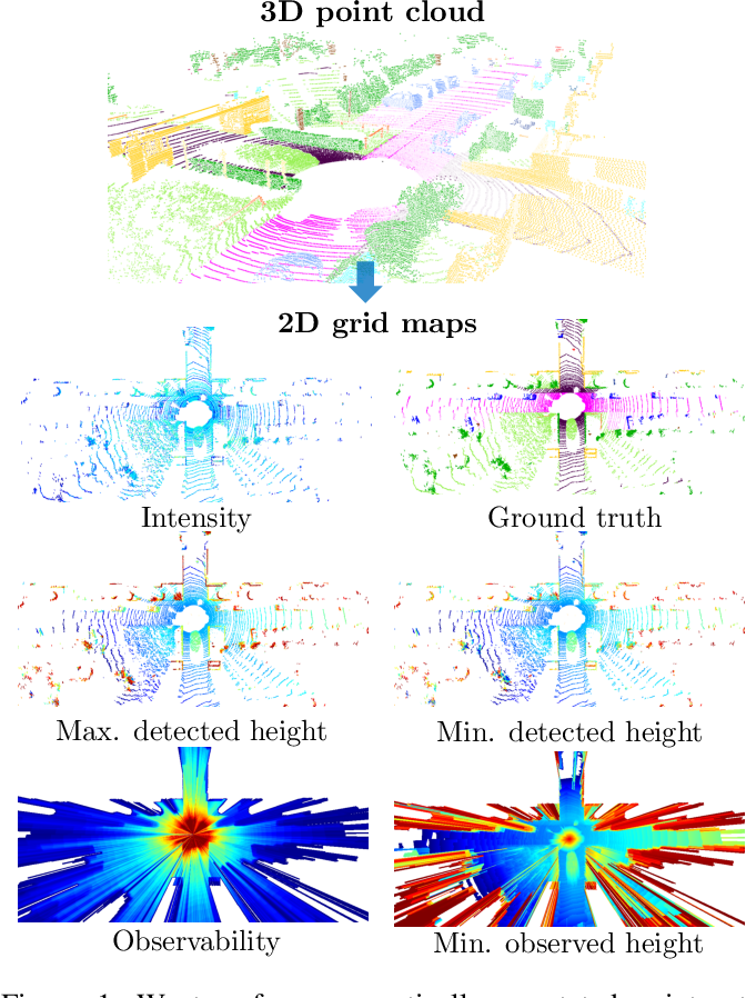 Figure 1 for Exploiting Multi-Layer Grid Maps for Surround-View Semantic Segmentation of Sparse LiDAR Data