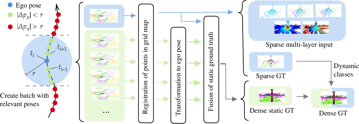 Figure 3 for Exploiting Multi-Layer Grid Maps for Surround-View Semantic Segmentation of Sparse LiDAR Data