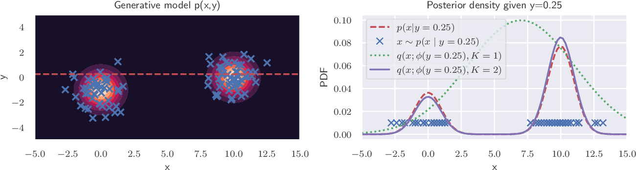 Figure 1 for Accelerating Metropolis-Hastings with Lightweight Inference Compilation
