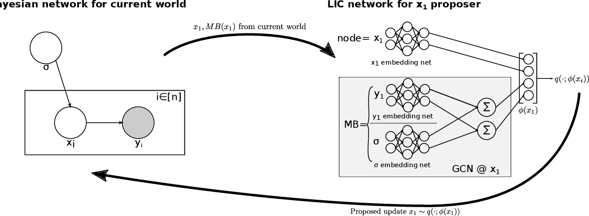 Figure 2 for Accelerating Metropolis-Hastings with Lightweight Inference Compilation