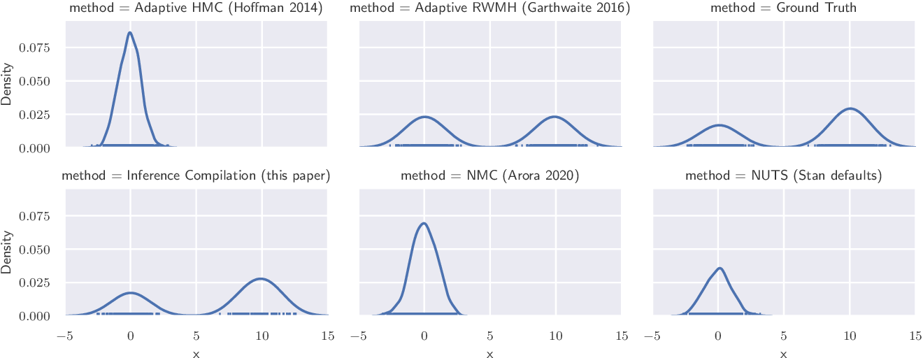 Figure 3 for Accelerating Metropolis-Hastings with Lightweight Inference Compilation