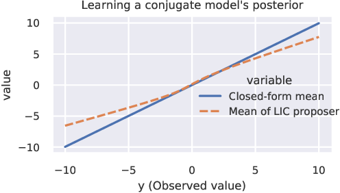 Figure 4 for Accelerating Metropolis-Hastings with Lightweight Inference Compilation