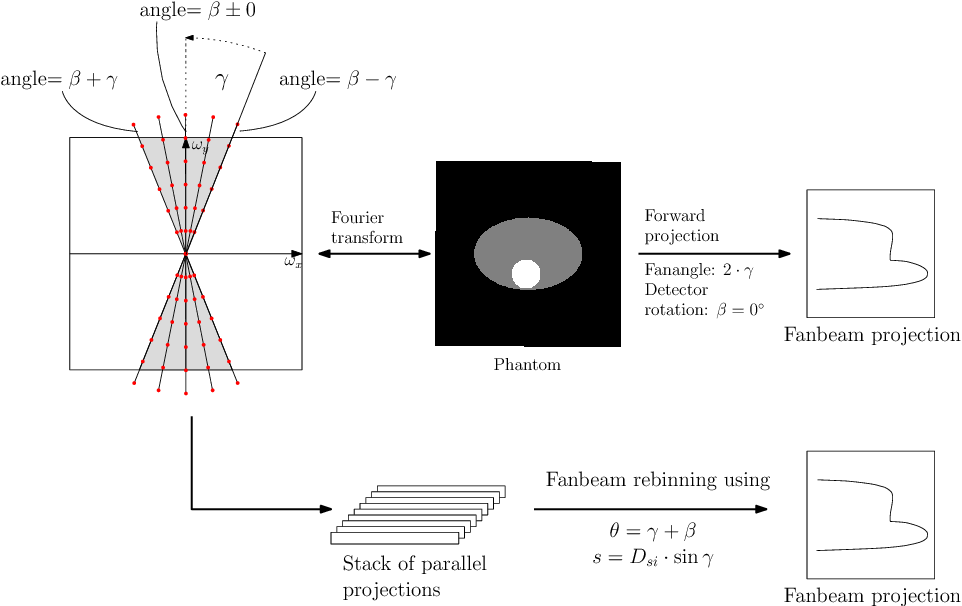 Figure 1 for Deriving Neural Network Architectures using Precision Learning: Parallel-to-fan beam Conversion