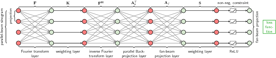 Figure 2 for Deriving Neural Network Architectures using Precision Learning: Parallel-to-fan beam Conversion