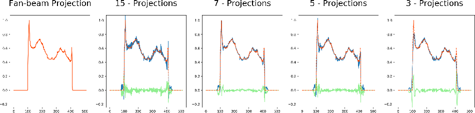 Figure 4 for Deriving Neural Network Architectures using Precision Learning: Parallel-to-fan beam Conversion