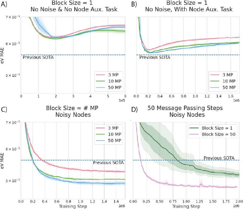Figure 3 for Very Deep Graph Neural Networks Via Noise Regularisation