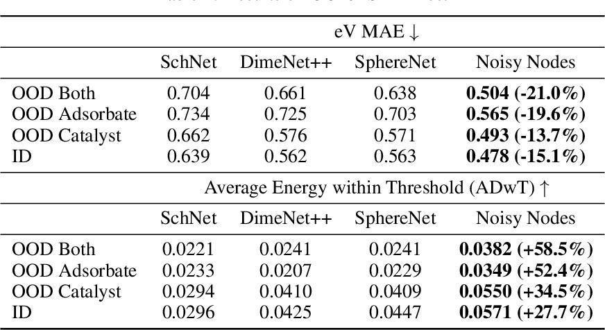 Figure 4 for Very Deep Graph Neural Networks Via Noise Regularisation