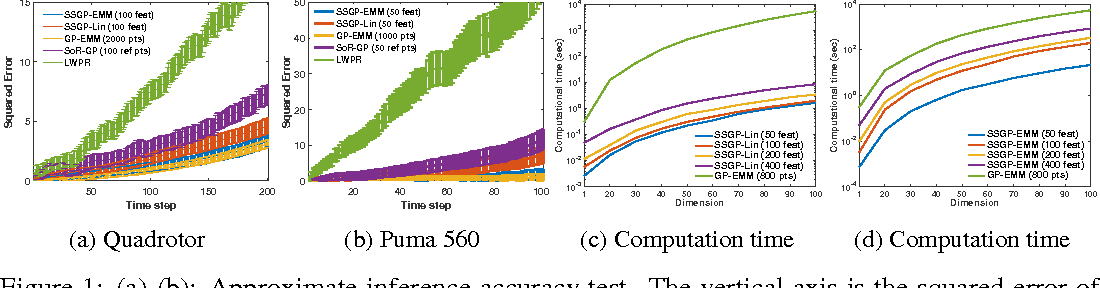 Figure 1 for Adaptive Probabilistic Trajectory Optimization via Efficient Approximate Inference