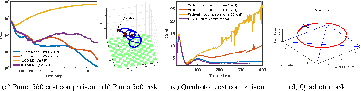 Figure 2 for Adaptive Probabilistic Trajectory Optimization via Efficient Approximate Inference