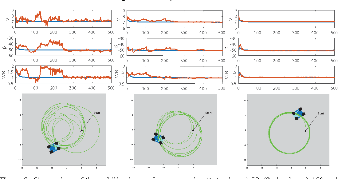 Figure 3 for Adaptive Probabilistic Trajectory Optimization via Efficient Approximate Inference