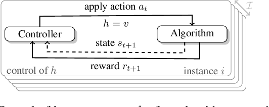 Figure 1 for Towards White-box Benchmarks for Algorithm Control
