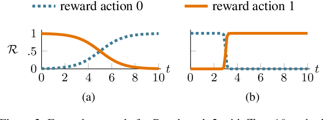 Figure 2 for Towards White-box Benchmarks for Algorithm Control