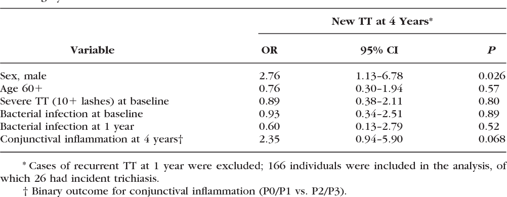 Table 4 from Trichiasis surgery in The Gambia: a 4-year prospective ...