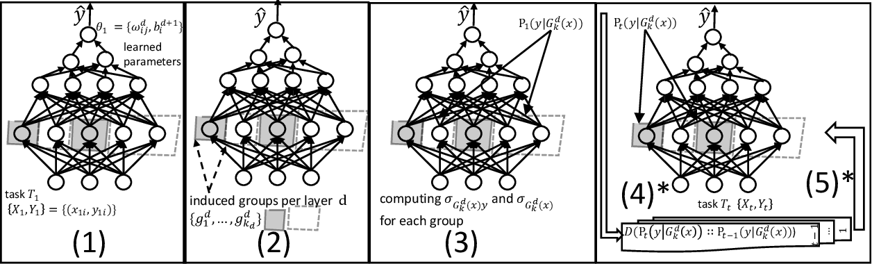 Figure 1 for Modular-Relatedness for Continual Learning