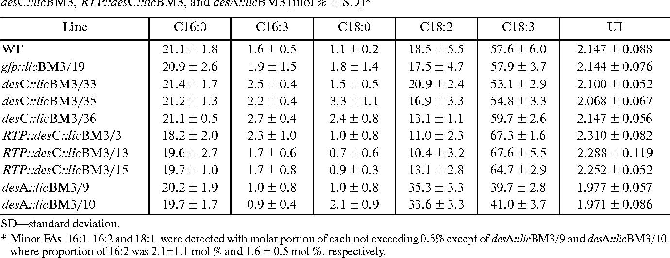Table 1. Lipid FA composition of non transformed N. tabacum plants (WT) and transgenic lines carrying the genes gfp::licBM3, desC::licBM3, RTP::desC::licBM3, and desA::licBM3 (mol % ± SD)*