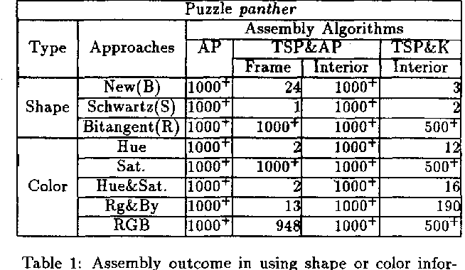 98 jigsaw puzzle solver using shape and color man semantic scholar