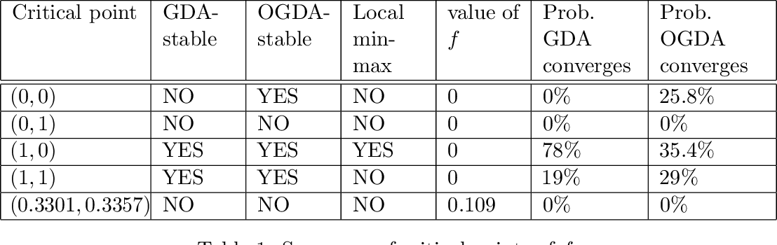 Figure 2 for The Limit Points of (Optimistic) Gradient Descent in Min-Max Optimization