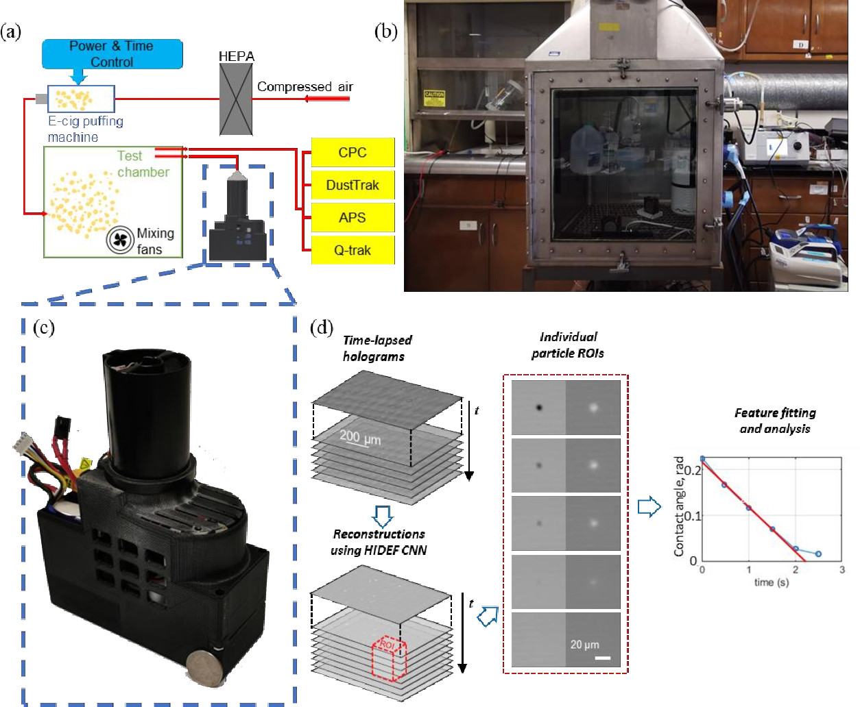 Figure 1 for Dynamic imaging and characterization of volatile aerosols in e-cigarette emissions using deep learning-based holographic microscopy