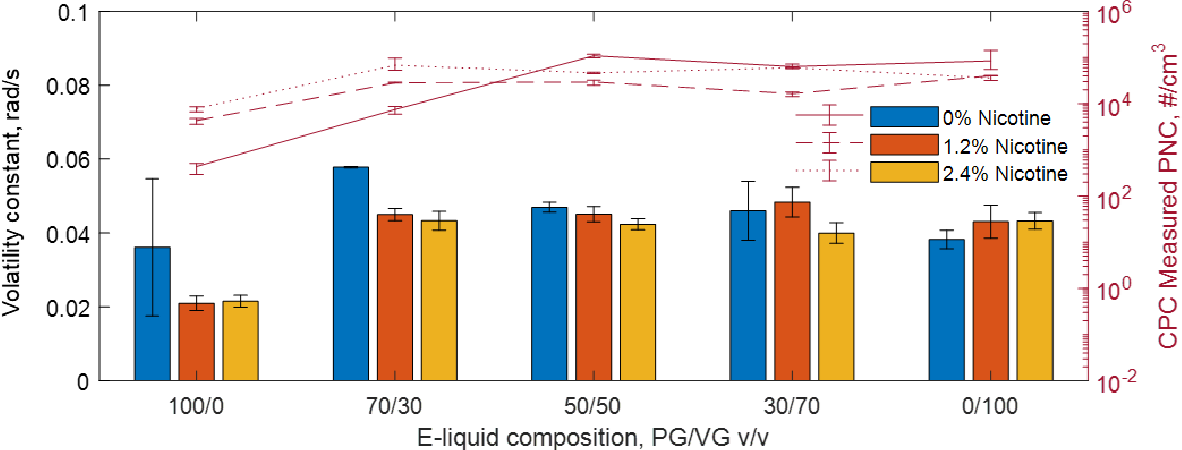 Figure 3 for Dynamic imaging and characterization of volatile aerosols in e-cigarette emissions using deep learning-based holographic microscopy