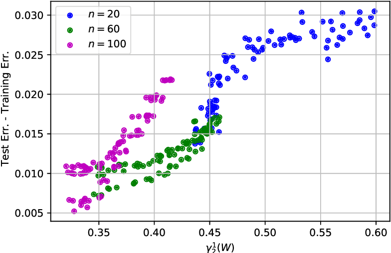 Figure 2 for Generalization Properties of Stochastic Optimizers via Trajectory Analysis