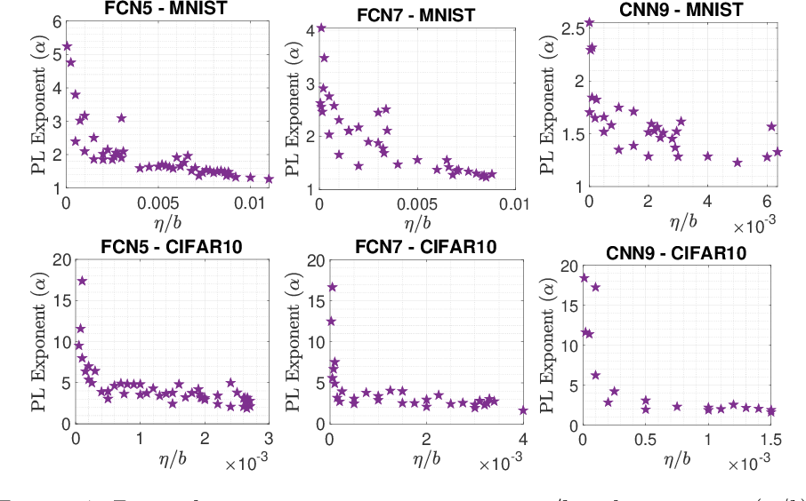 Figure 4 for Generalization Properties of Stochastic Optimizers via Trajectory Analysis