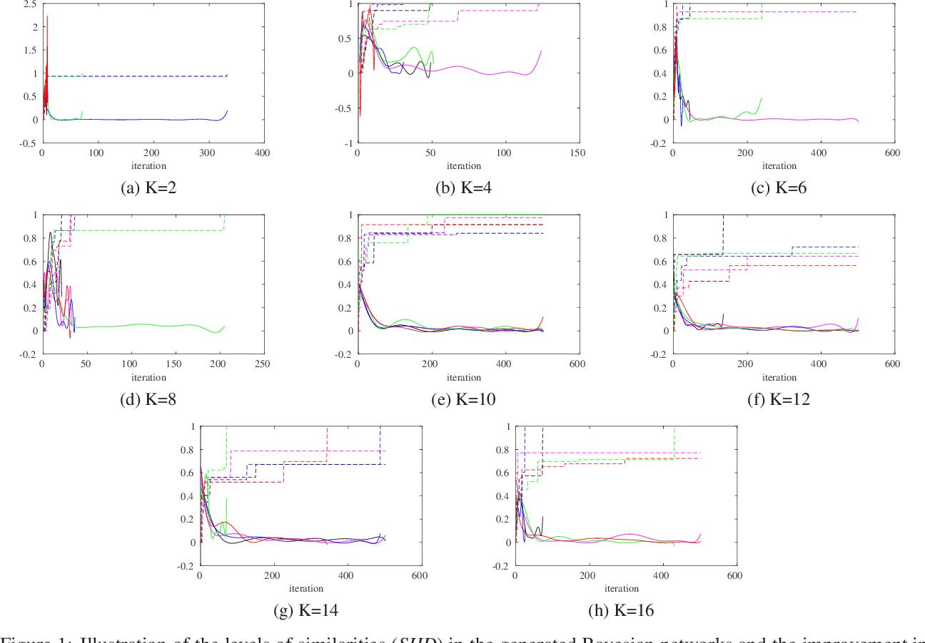 Figure 1 for On resampling vs. adjusting probabilistic graphical models in estimation of distribution algorithms
