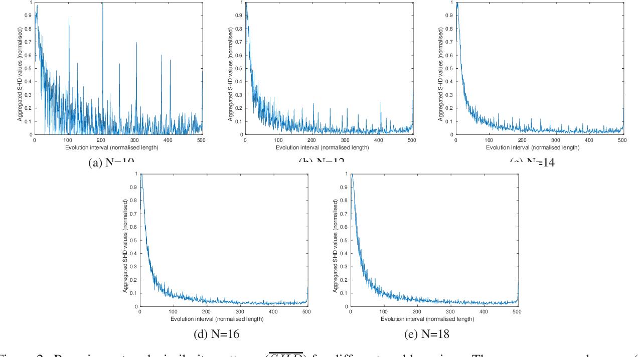 Figure 3 for On resampling vs. adjusting probabilistic graphical models in estimation of distribution algorithms