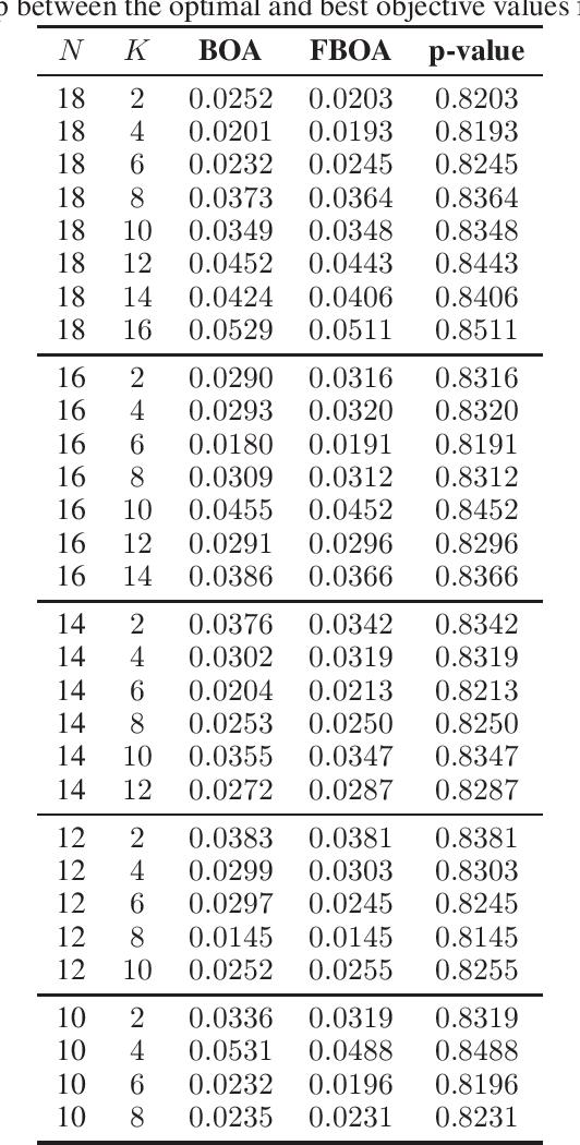 Figure 2 for On resampling vs. adjusting probabilistic graphical models in estimation of distribution algorithms
