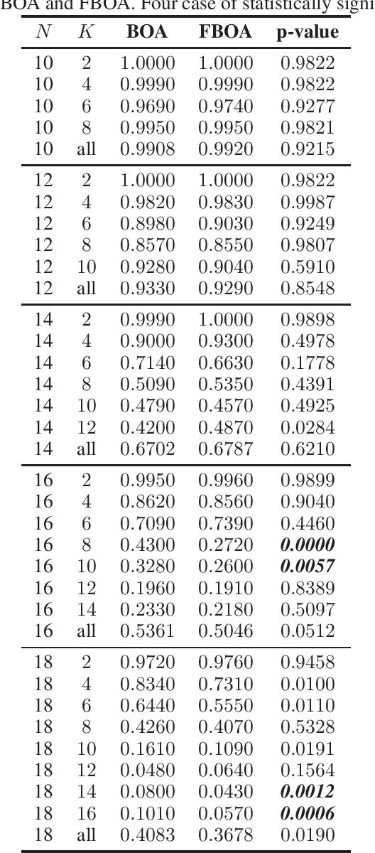 Figure 4 for On resampling vs. adjusting probabilistic graphical models in estimation of distribution algorithms