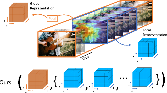 Figure 1 for Contrastive Learning of Global and Local Audio-Visual Representations