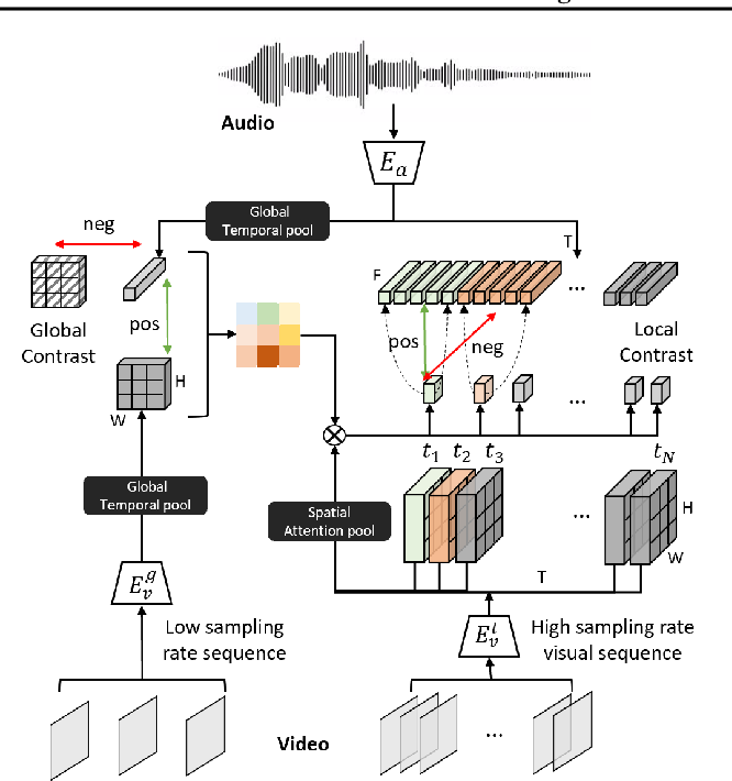 Figure 3 for Contrastive Learning of Global and Local Audio-Visual Representations