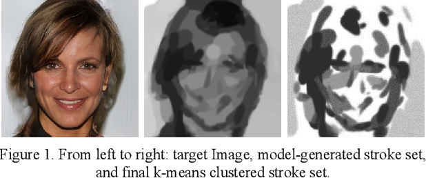 Figure 1 for Artistic Style in Robotic Painting; a Machine Learning Approach to Learning Brushstroke from Human Artists