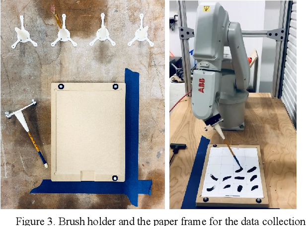 Figure 3 for Artistic Style in Robotic Painting; a Machine Learning Approach to Learning Brushstroke from Human Artists