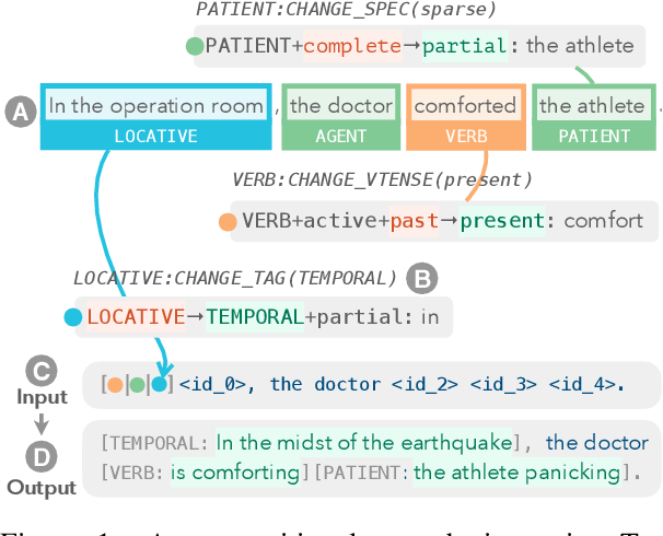 Figure 1 for Tailor: Generating and Perturbing Text with Semantic Controls