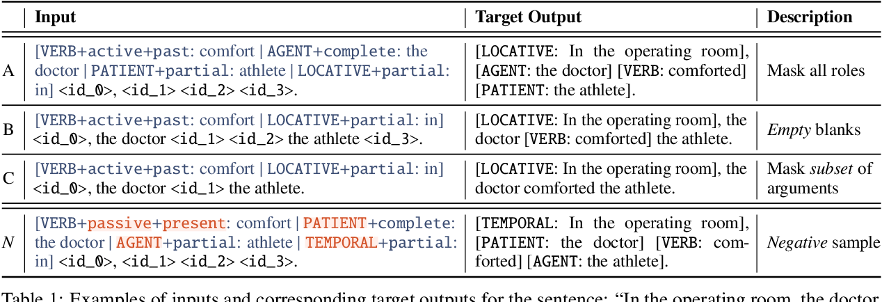 Figure 2 for Tailor: Generating and Perturbing Text with Semantic Controls